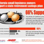 CA Retirement Infographic